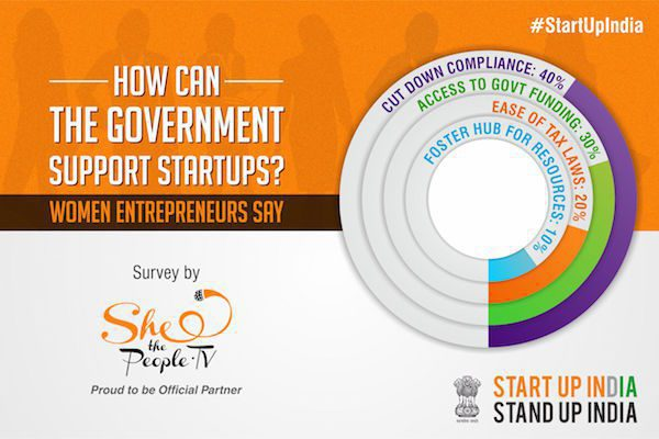 SheThePeople Survey Women Entrepreneurs: How Can Govt Help? Lite