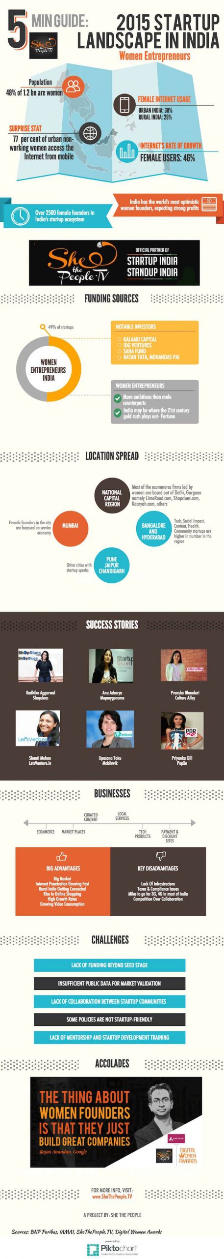 SheThePeople Women Entrepreneurs In India