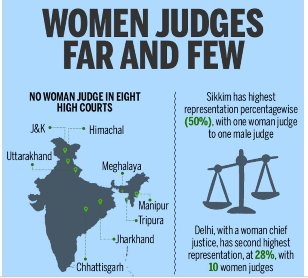 Women and Judges by Times Of India