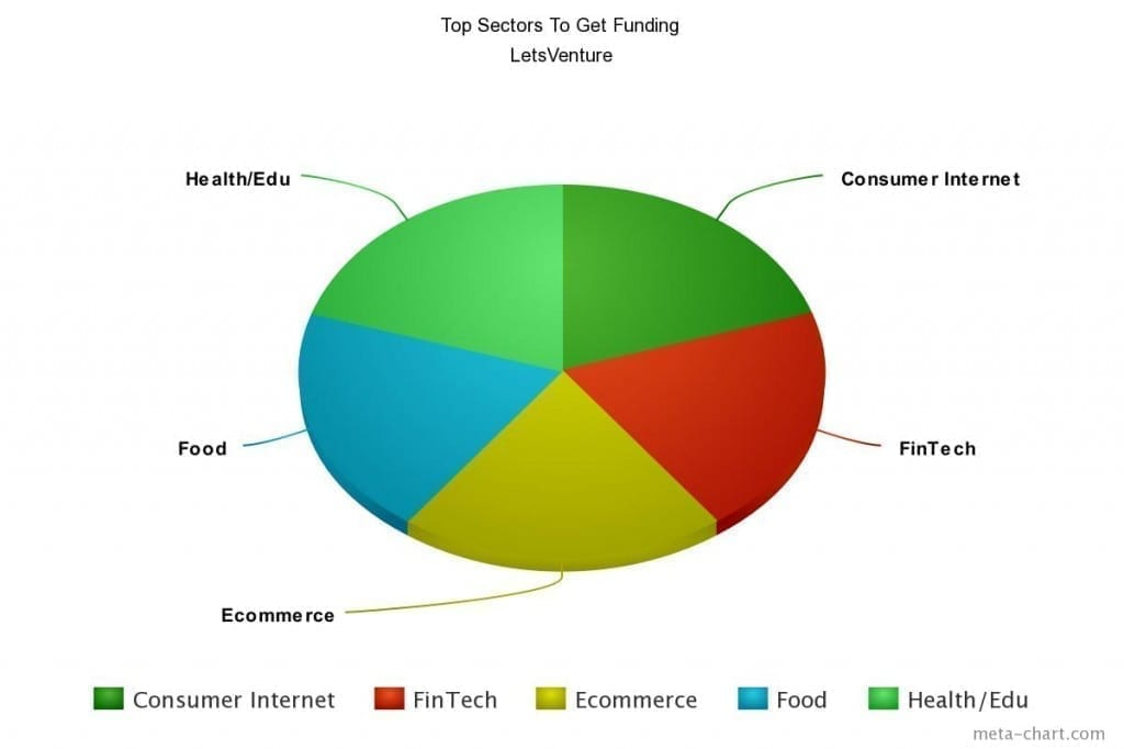 India Top Sectors To Get Funded