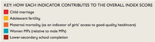 Measuring Girls' Opportunity Index