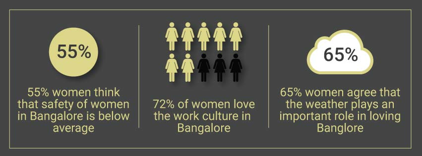 Why do women love Bangalore? A survey.