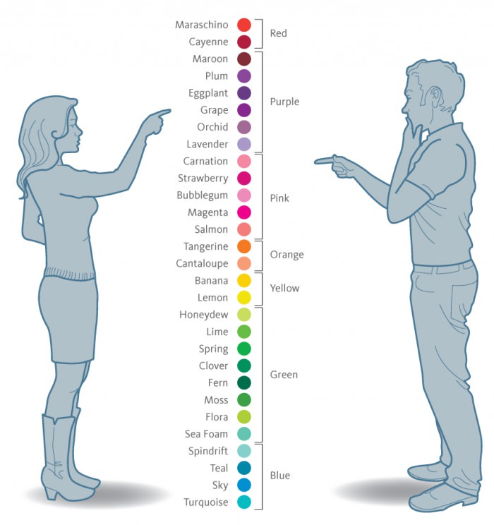 Gender and Colors