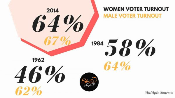 India women voter turnout