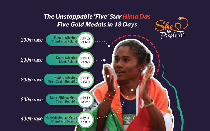 Hima Das --5th gold within 18 days