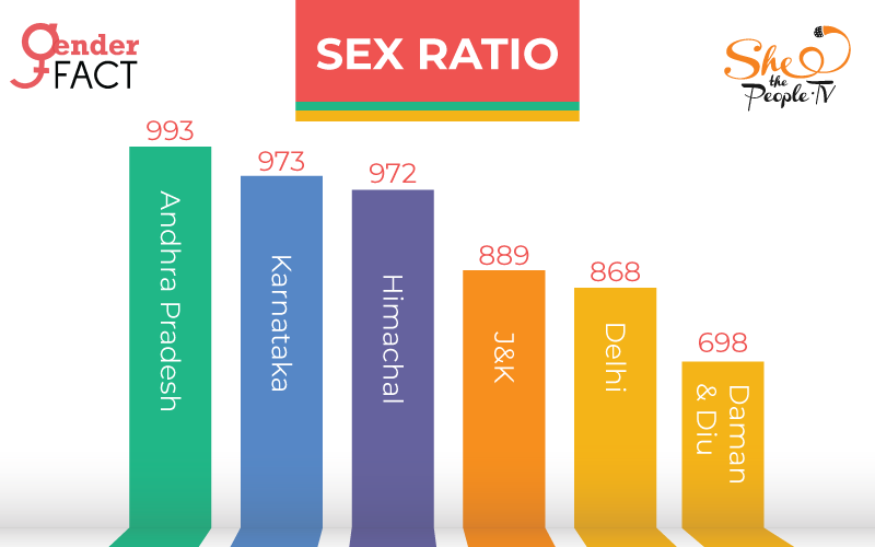 Sex Ratio Jammu and Kashmir