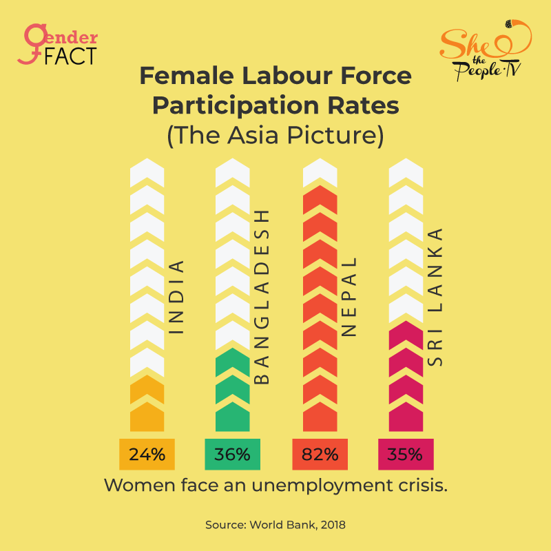 Female labour workforce in Asia