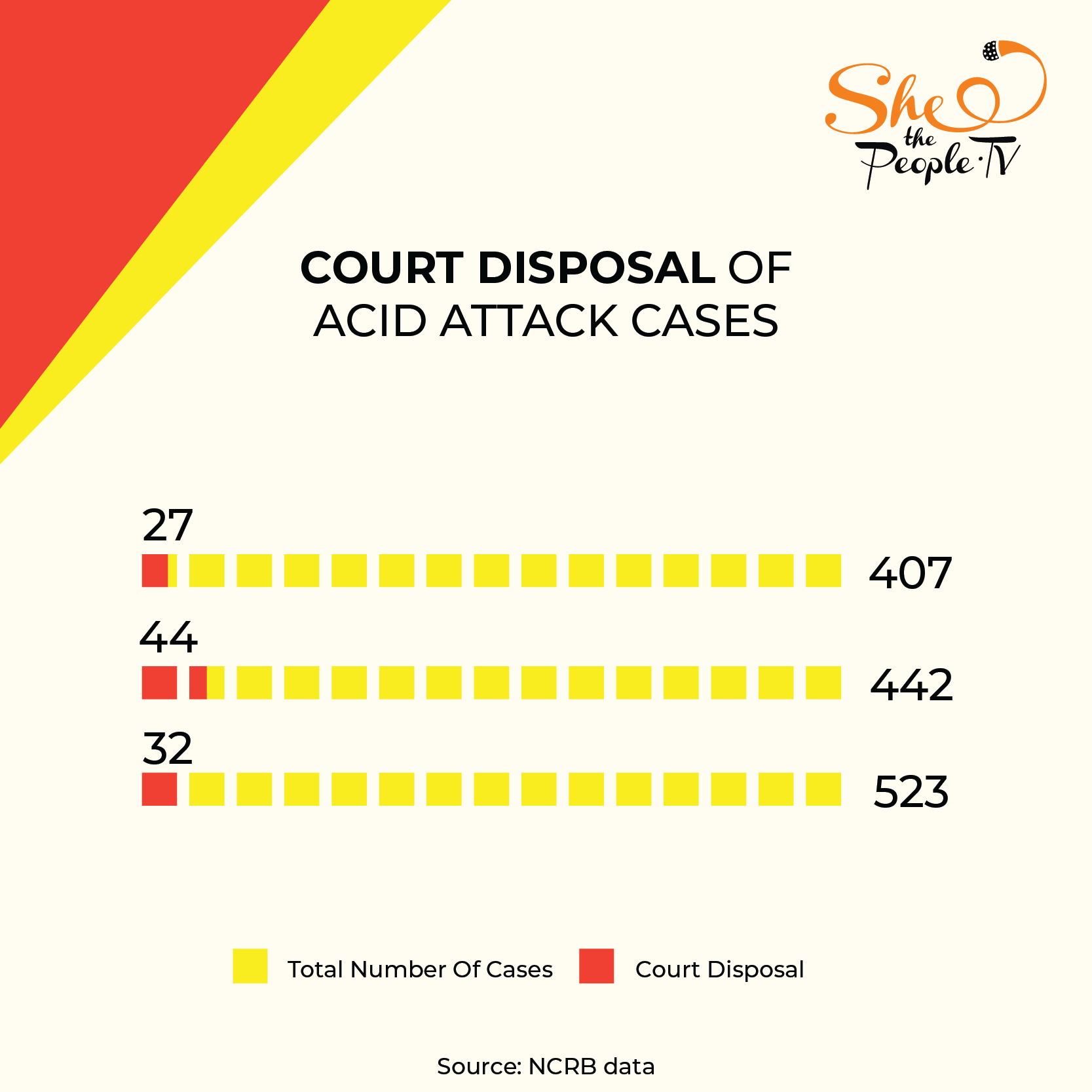 India Acid Attack Survivors Datastat-05