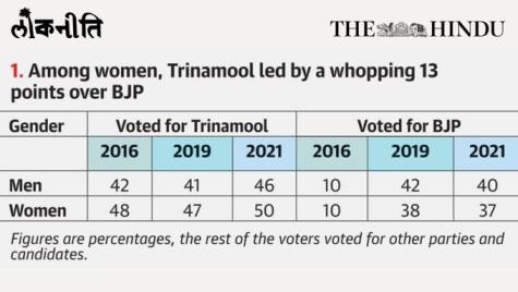 Women Voters For Mamata